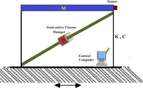 Viscous Damping Reshaping Structural Hysteresis Response With Semi Active
