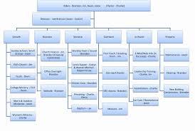 Microsoft Organizational Chart Template 015 Template Ideas Matrix Org Chart Microsoft Organization