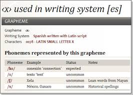 Phonemes And Graphemes Chart Scriptsource Entry Graphemes And Phonemes