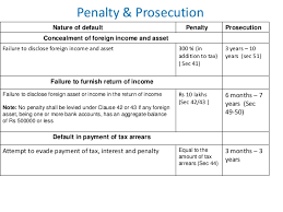 Income Tax Penalty Chart Black Money