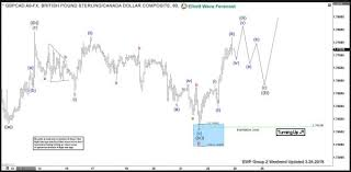 Gbpcad Live Chart Gbp Cad Found Buyers In Blue Box And Rallied Action Forex