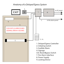 electromagnetic lock acirc door hardware genius delayed egress anatomy