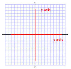 How To Graph Reflections Across Axes The Origin And Line Y X