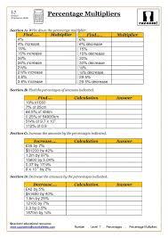 Grade Number Worksheets Percentages Ks4 And Ks3 | Percentages ...