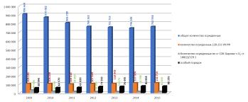 Наркоконтроль перспективы и ожидания Фонд содействия защите  График 1 Тенденции в числе осужденных по наркостатьям
