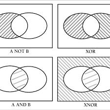 Boolean Algebra Venn Diagram Four Venn Diagrams Of Boolean Logic Download Scientific