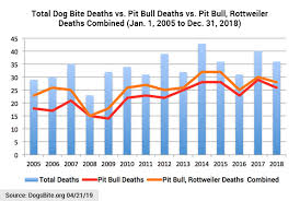 Pitbull Dog Years Chart 2018 U S Dog Bite Fatality Statistics Discussion Notes
