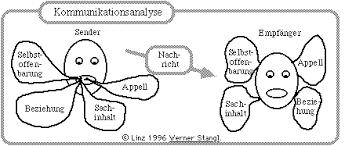 Analyse und Prävention von Kommunikationsstörungen