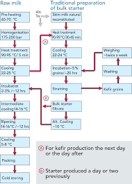 Sugar Factory Process Flow Chart Production Of Starter
