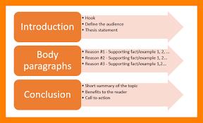 persuasive essay format address example 12 persuasive essay format