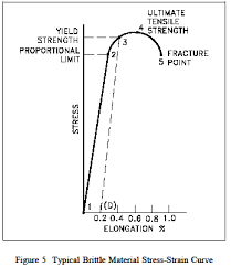Yield Strength Strength Mechanics Of Materials