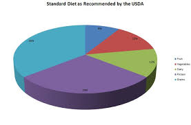 Food Pie Chart Usda Corpsnutrition Corps Nutrition