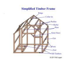 anatomy of a timber frame