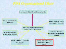 Cdrh Org Chart Fda Regulation Of Pharmaceuticals And Devices Department Of