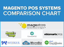 Magento Pos Systems Comparison Chart July 2018 Magestore