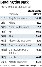 the world s top 100 insurance companies by brand value