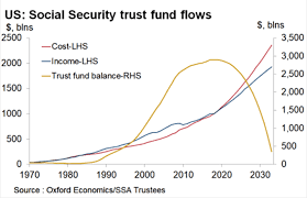 Will Vs Trust Chart Social Security Trust Fund Income Vs Expenses My Money Blog