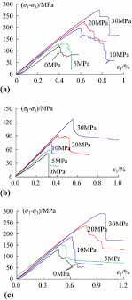 bedding planes on mechanical properties