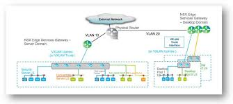 Load Balancer Design Guide Vmware Nsx For Vsphere End User Computing Design Guide 1 2