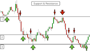 Trading Support And Resistance Levels