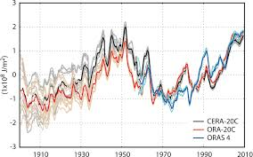 Nwp Charts Era Clim2 Outcomes Boost Nwp And Climate Work Ecmwf