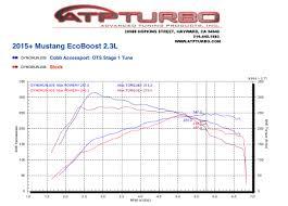 Ford Ecoboost Dyno Chart Atpturbo Com