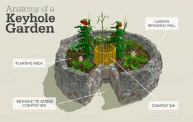 Small Picture Keyhole gardens change landscape and lives Concern