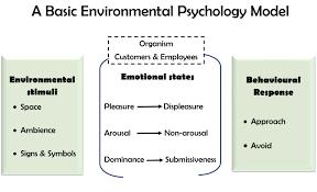 environmental psychology edit