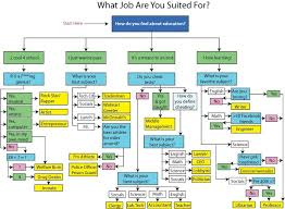 What Job Are You Suited For Funny Flow Charts Career