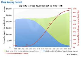 Flash Memory Capacity Chart Hyperscalers Will Save Disk Drive Makers From Death By Ssd