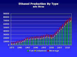World Fuel Ethanol Analysis And Outlook