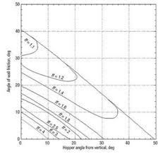 Silo Capacity Chart Calculation Method For Design Silos And Hoppers Silos And