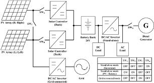 pv diagram generator pv image wiring diagram block diagram of diesel generator the wiring diagram on pv diagram generator