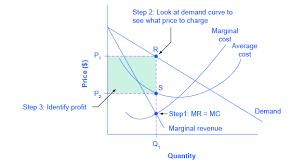 Reading Illustrating Monopoly Profits Microeconomics