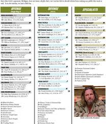 Why Colorado Spoofed Michigans Depth Chart Secrecy Youve