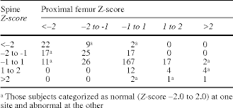 Bone Density Z Score Chart Table 1 From The Correlation Between Dual Energy X Ray