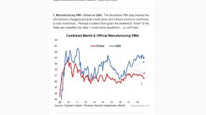 Top 5 Charts Of The Week China Trade Asian Fx Reflation Positioning