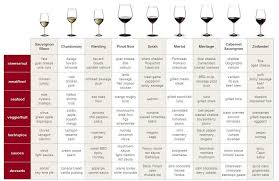Types Of Drinking Glasses Chart Wine Glasses Food Wine And Glass Pairing
