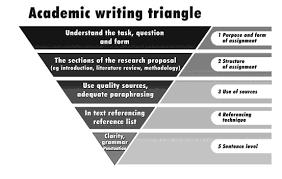 Scientific Writing The Academic Writing Triangle 21 Download Scientific Diagram