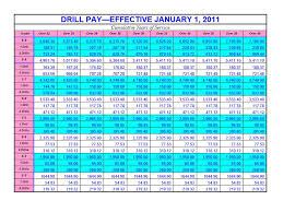 Military Pay Chart Usmc Military Pay Chart 2011 Usmc Life
