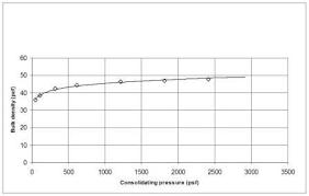 compressibility. photo 2: compressibility curve