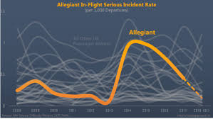 Faa Rest Rules Chart Questionable Motives And Tactics Cast A Shadow On The 60