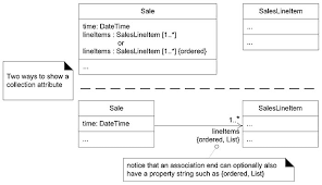 ways to show uml attributes  attribute text and association    figure    shows two ways to illustrate a collection attribute in class diagrams
