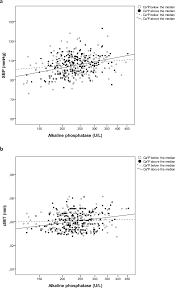 Serum Alkaline Phosphatase Relates To Cardiovascular Risk