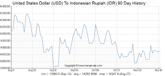 United States Dollar Usd To Indonesian Rupiah Idr Exchange