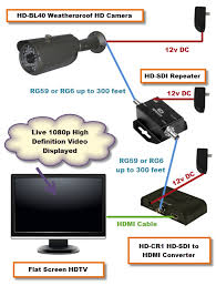 how can i display hd sdi cctv camera on hdmi monitor security here is a wiring diagram hd sdi video display hdtv monitor jpg