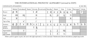 Articulatory Phonetics Chart Hollymath 176 365 How To Read The Ipa Part Three
