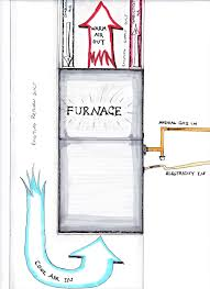 How to Replace Your Own Furnace   Mr. Money Mustache