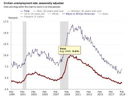 Black Unemployment Chart Why Credit For The Decline In Black Unemployment Goes To