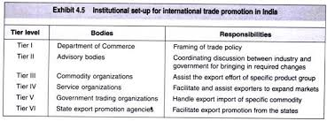 institutional framework for international trade in essay 1 introduction to institutional framework for international trade